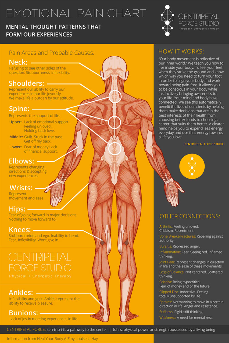 emotional pain chart that shows the connection between the body and the mind and how our emotions affect our health
