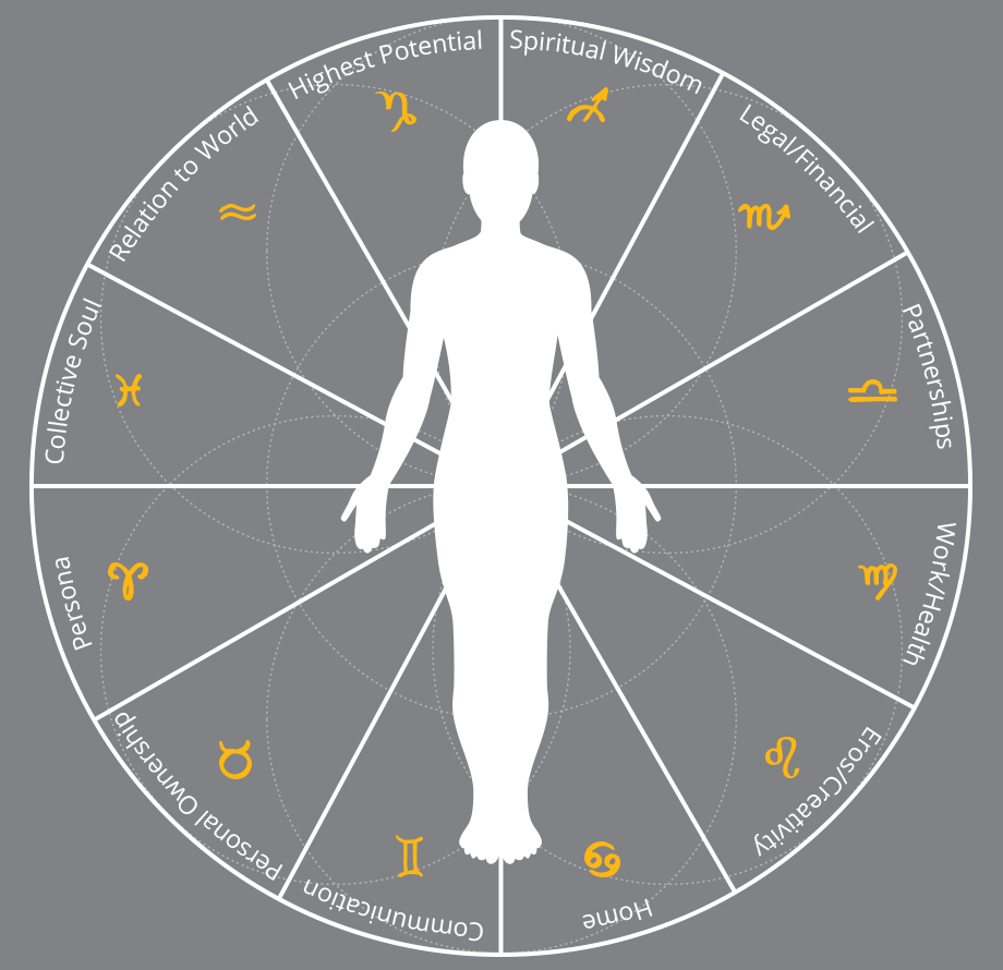 archetypal patterning chart that shines a light on the purpose and meaning of your life. Archetypes are deep unconscious patterns within us that make us who we are as individuals.